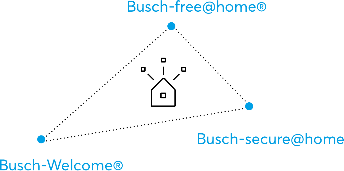Busch-Welcome®  Deurcommunicatie